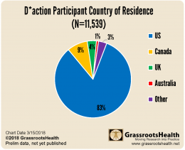 GRH Cohort country chart 031518