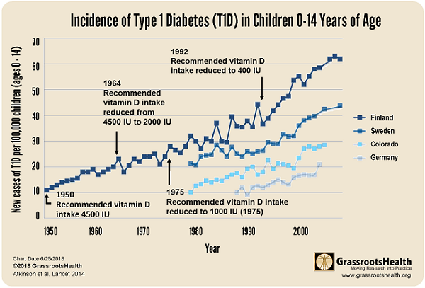 diabetes incidence chart blk sm